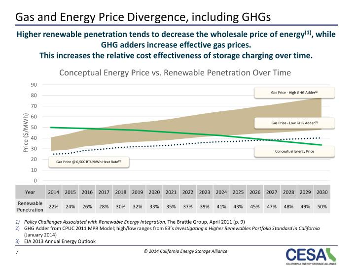 Gas and Energy Price Divergence, including GHGs