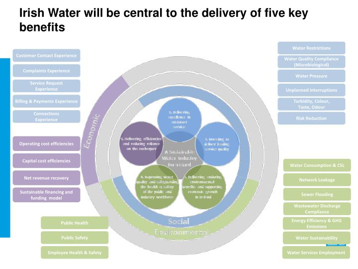 Irish Water will be central to the delivery of five key benefits