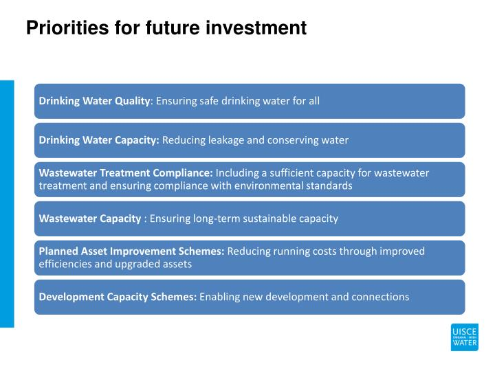 Priorities for future investment