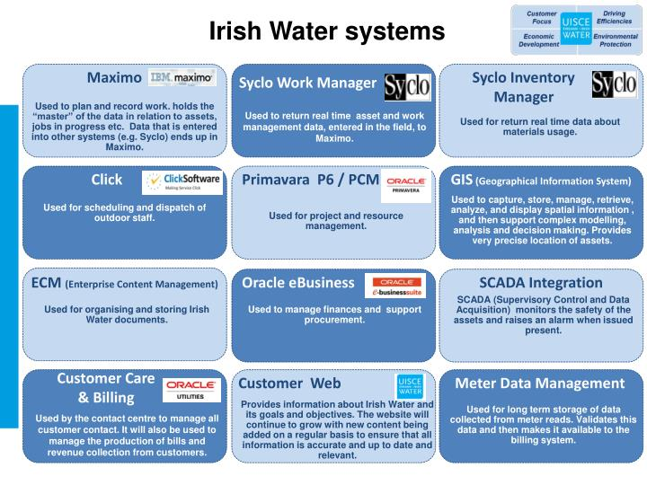 Irish Water systems