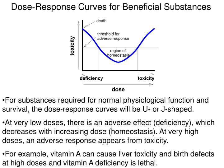 Dose-Response Curves for Beneficial Substances