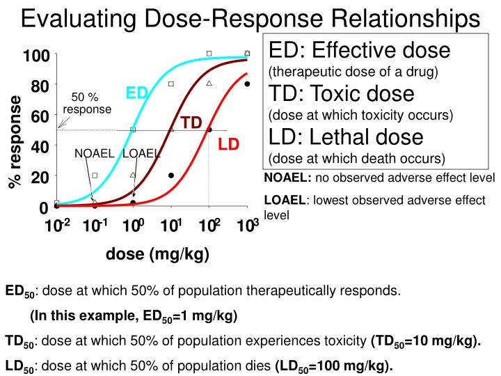 Evaluating Dose-Response Relationships