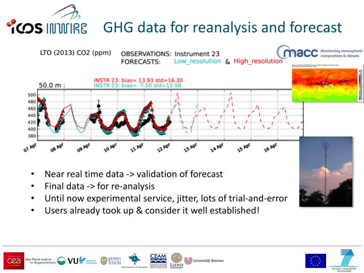 GHG data for