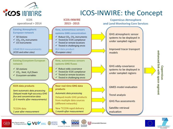 ICOS-INWIRE: the Concept