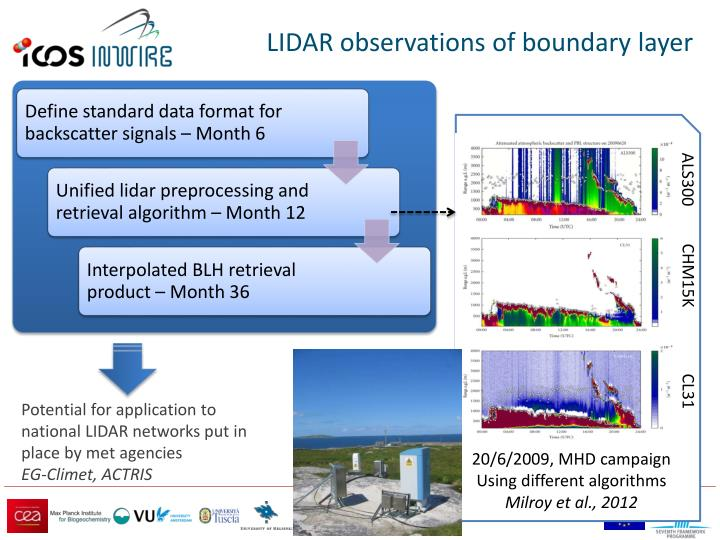 LIDAR observations of