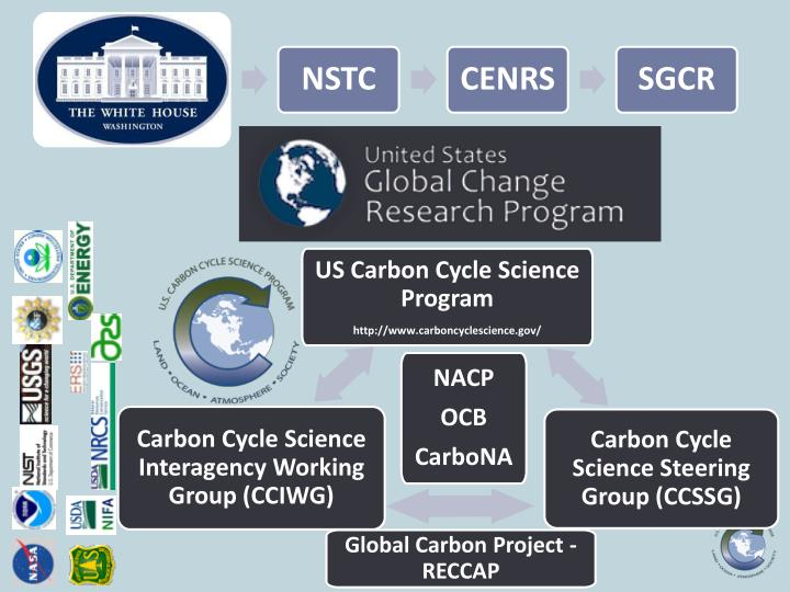 US Carbon Cycle Science Program