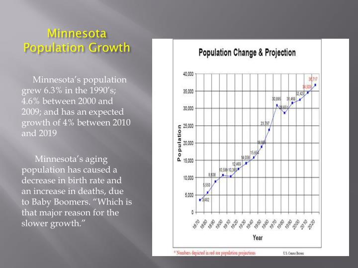 Minnesota Population Growth