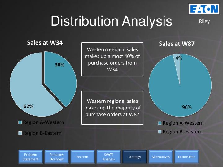 Distribution Analysis