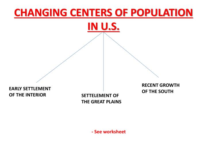 CHANGING CENTERS OF POPULATION IN U.S.