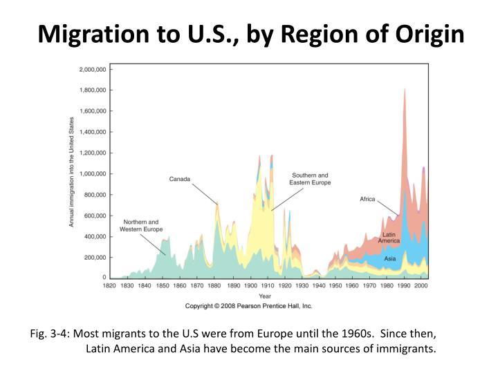 Migration to U.S., by Region of Origin