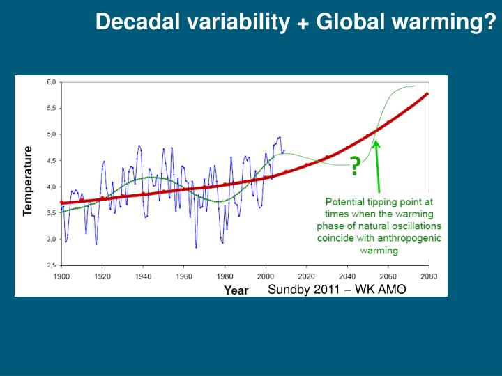 Decadal variability + Global warming?
