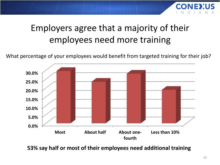 Employers agree that a majority of their employees need more training