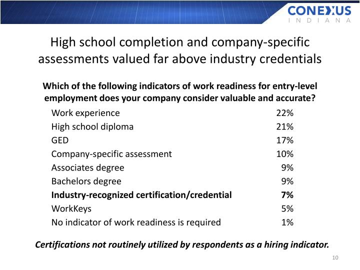 High school completion and company-specific assessments valued far above industry credentials