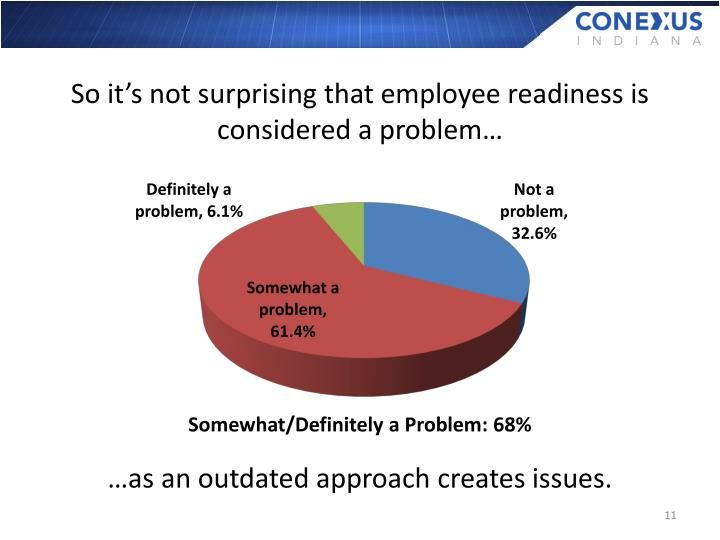 So it's not surprising that employee readiness is considered a problem…