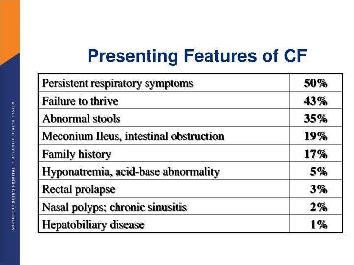Presenting Features of CF