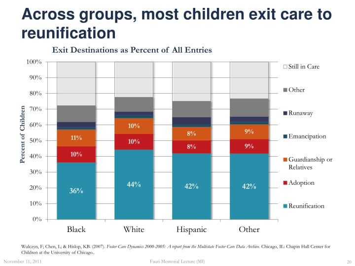 Across groups, most children exit care to reunification