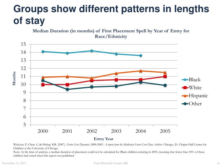 Groups show different patterns in lengths of stay
