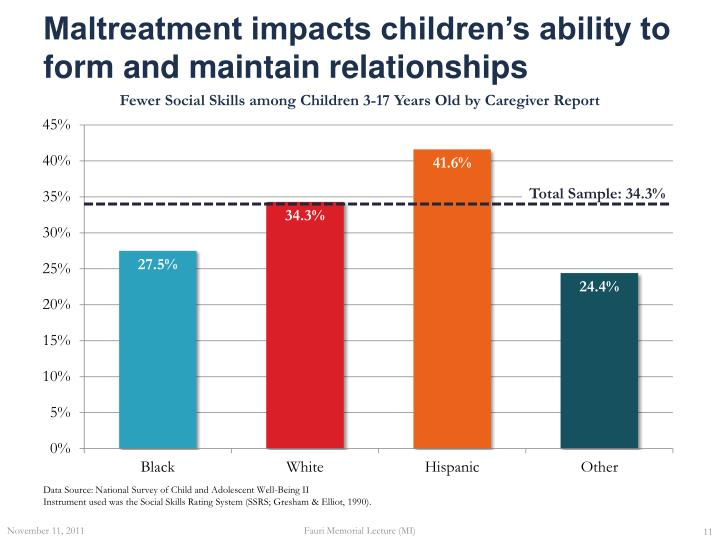 Maltreatment impacts children's ability to form and maintain relationships