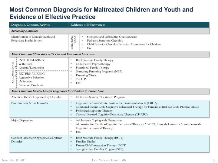 Most Common Diagnosis for Maltreated Children and Youth and Evidence of Effective Practice