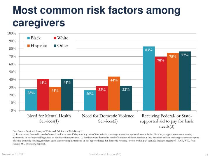 Most common risk factors among caregivers