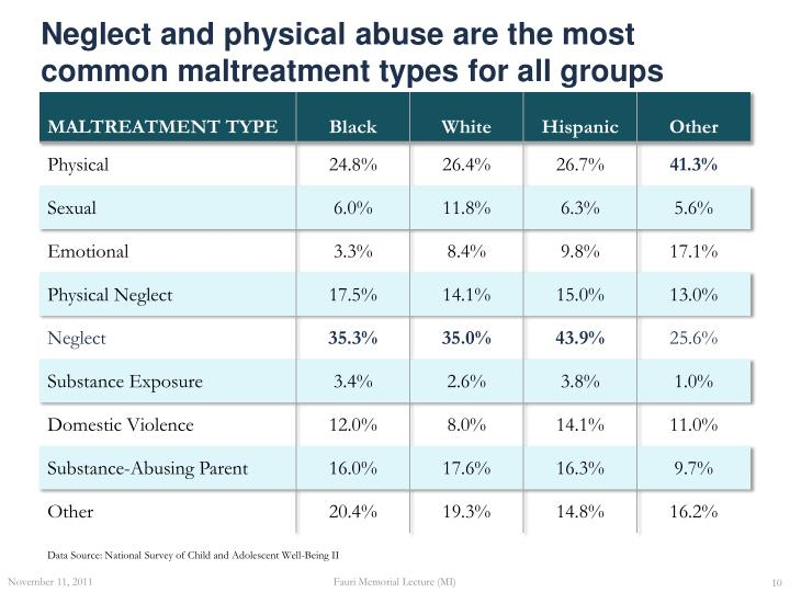 Neglect and physical abuse are the most common maltreatment types for all groups