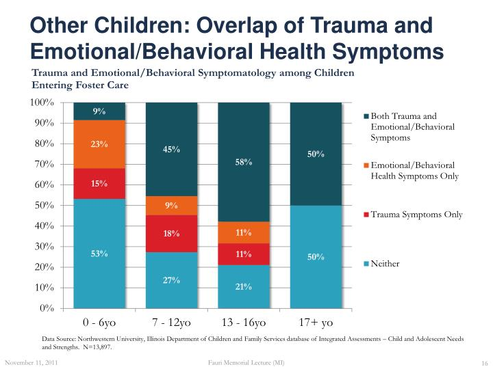 Other Children: Overlap of Trauma and Emotional/Behavioral Health Symptoms