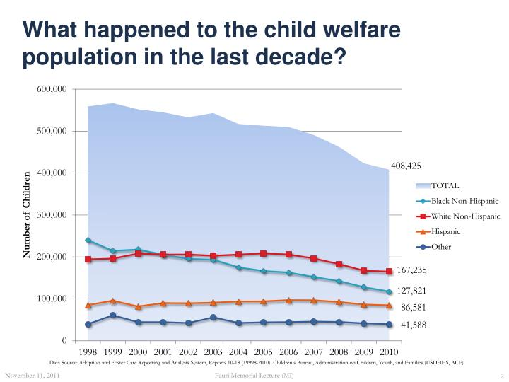 What happened to the child welfare population in the last decade?