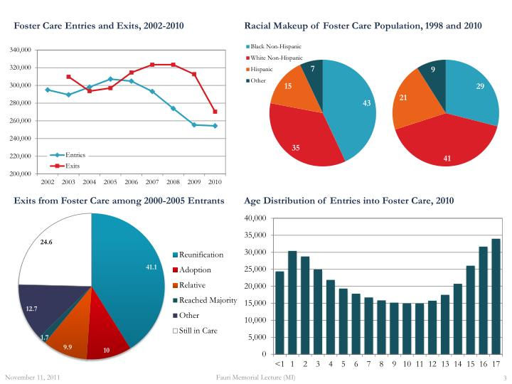 Foster Care Entries and Exits, 2002-2010