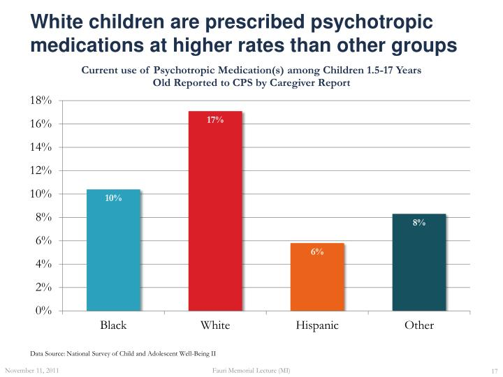 White children are prescribed psychotropic medications at higher rates than other groups
