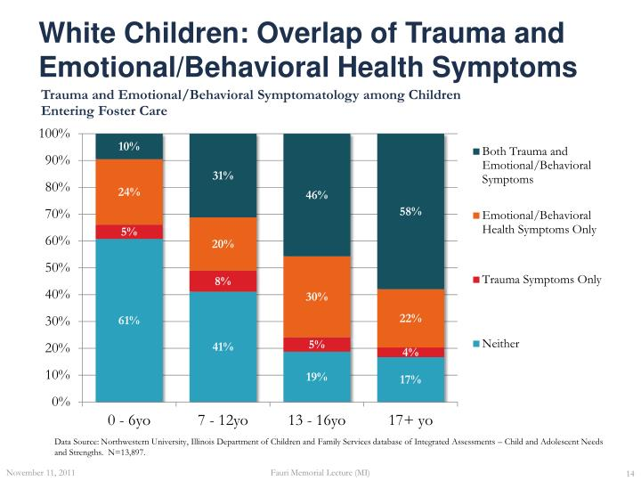 White Children: Overlap of Trauma and Emotional/Behavioral Health Symptoms