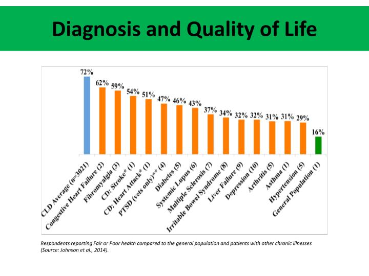 Diagnosis and Quality of Life