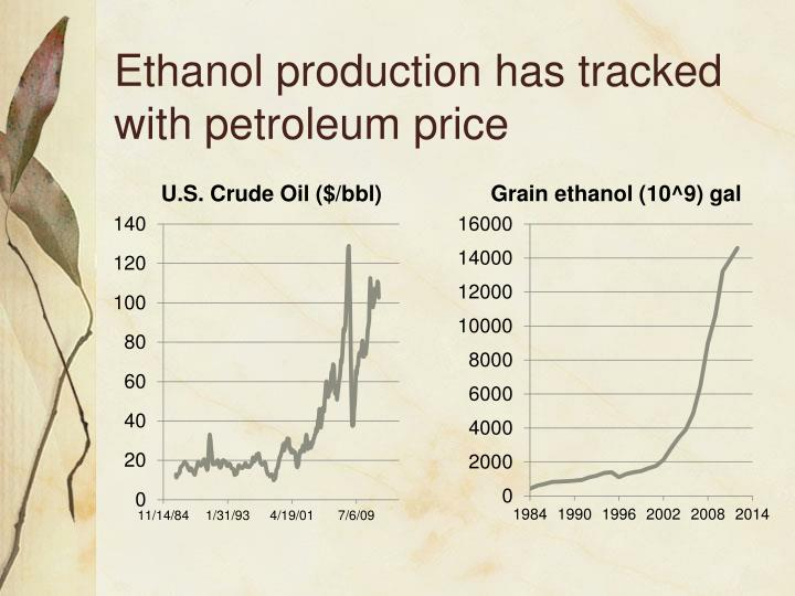 Ethanol production has tracked with petroleum price