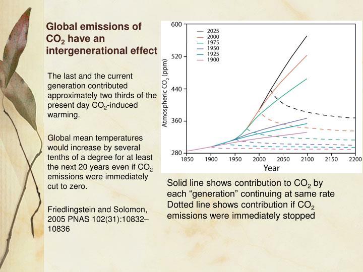 Global emissions of CO