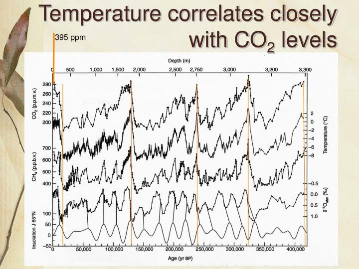 Temperature correlates closely with CO