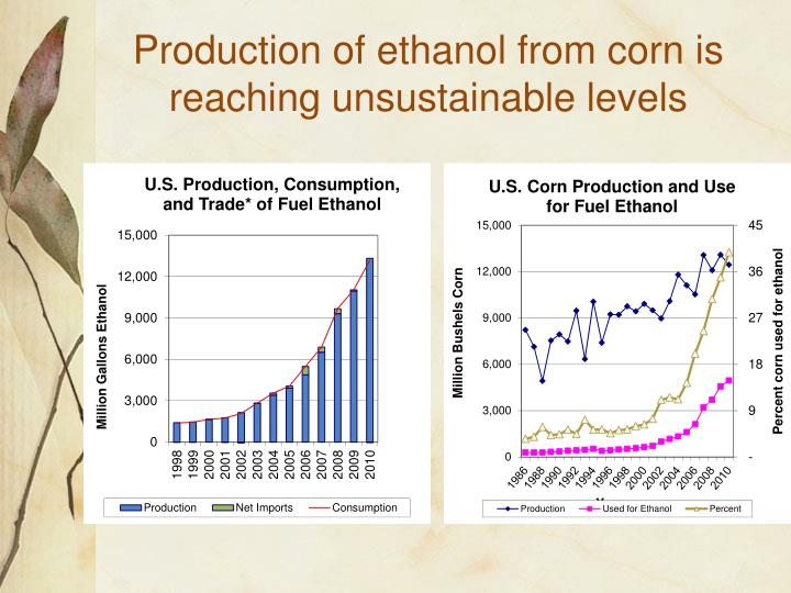 Production of ethanol from corn is reaching unsustainable levels