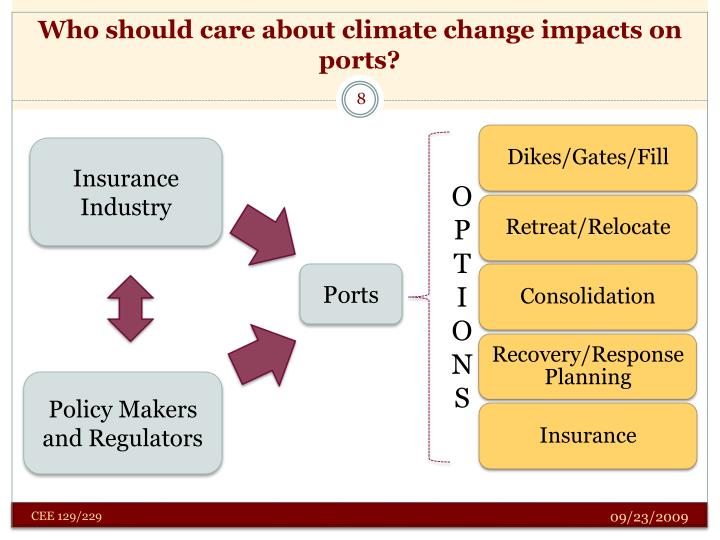 Who should care about climate change impacts on ports?