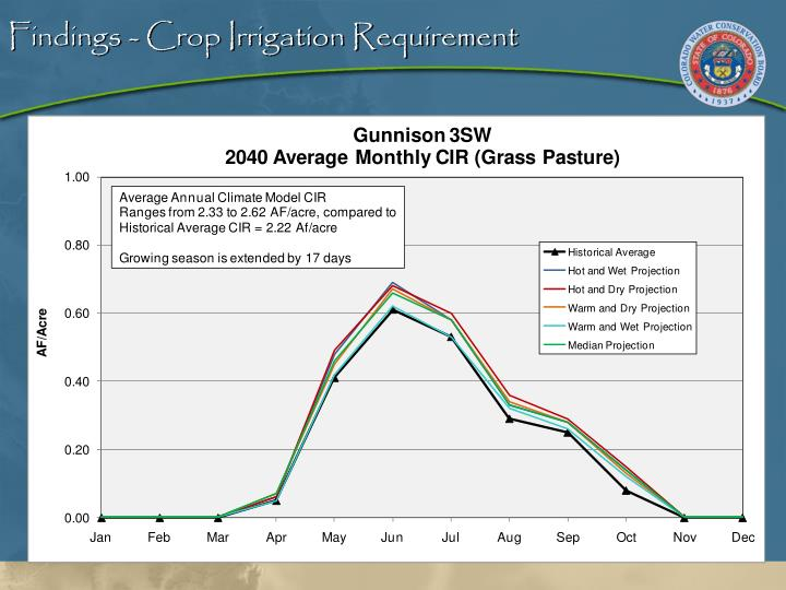 Findings - Crop Irrigation Requirement