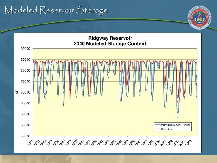 Modeled Reservoir Storage