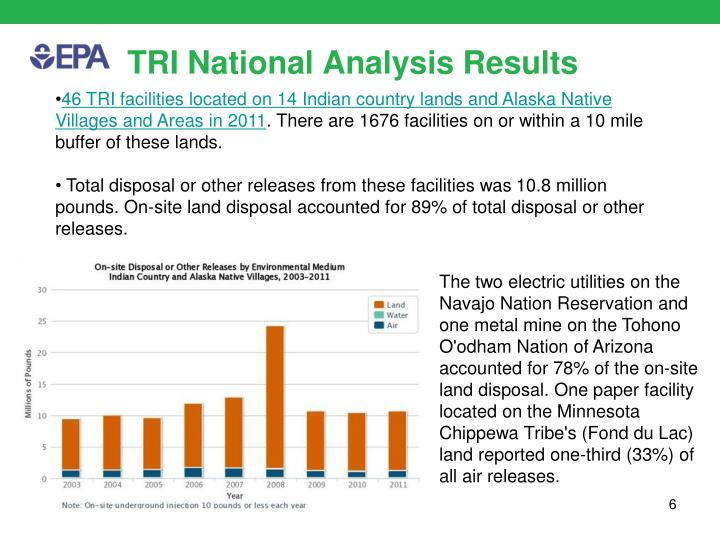 TRI National Analysis Results