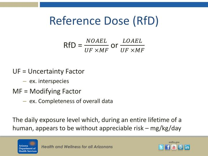 Reference Dose (