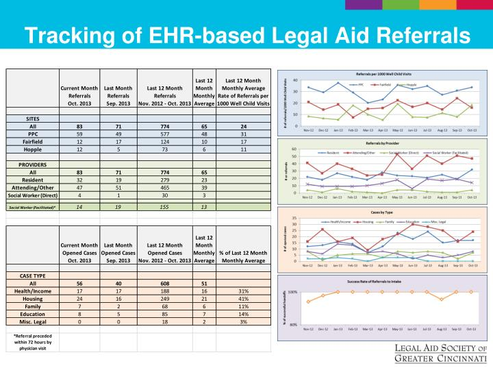 Tracking of EHR-based Legal Aid Referrals