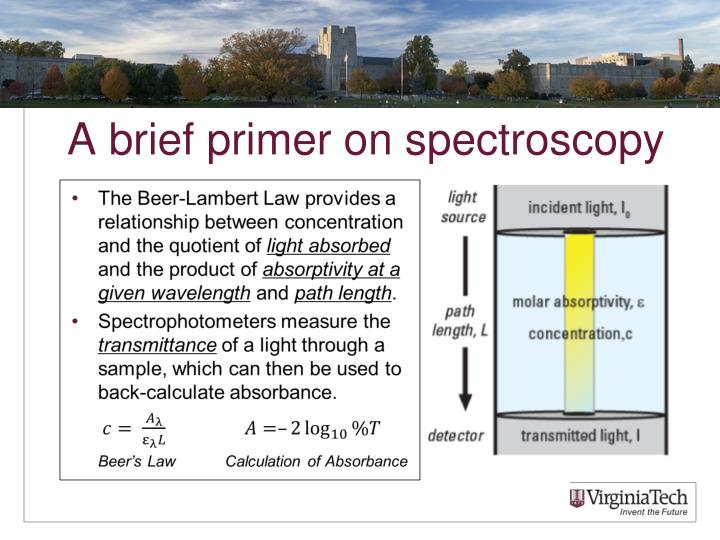 A brief primer on spectroscopy