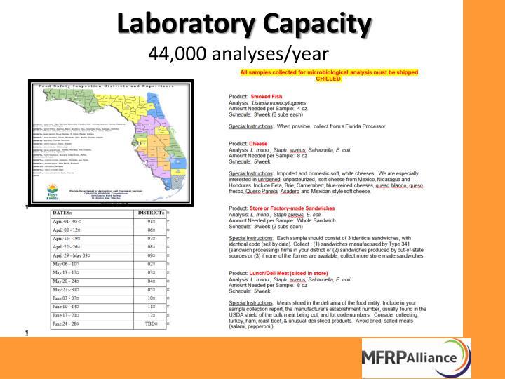 Laboratory Capacity