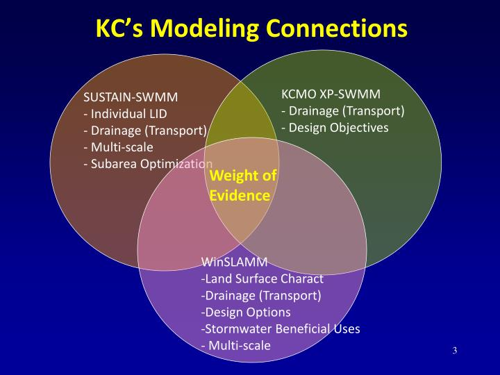 Kc s modeling connections
