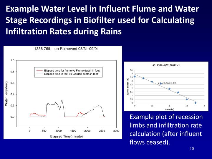Example Water Level in Influent Flume and Water Stage Recordings in Biofilter used for Calculating Infiltration Rates during Rains