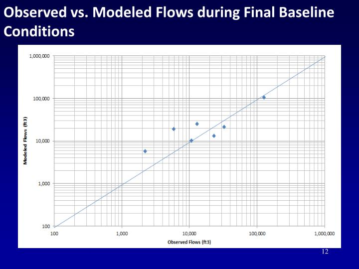 Observed vs. Modeled Flows during Final Baseline Conditions