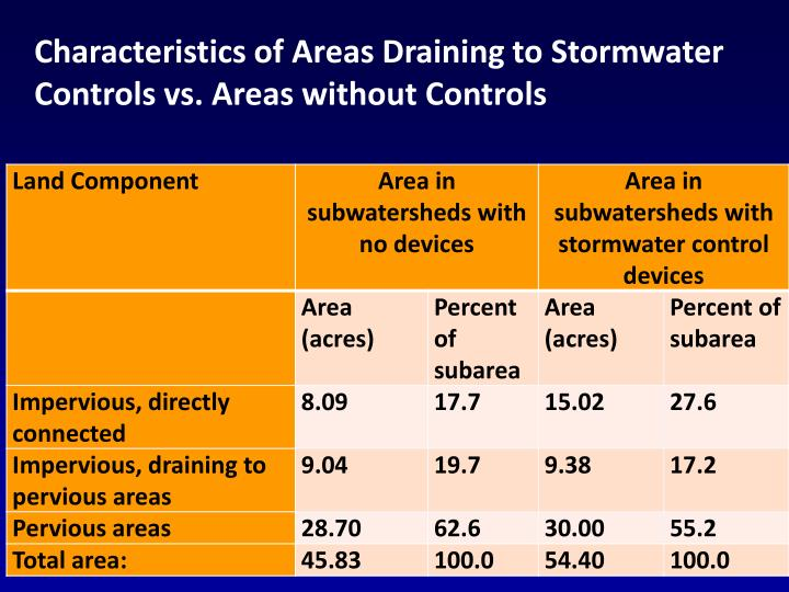 Characteristics of Areas Draining to Stormwater Controls vs. Areas without Controls