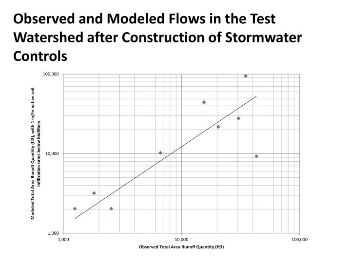 Observed and Modeled Flows in the Test Watershed after Construction of Stormwater Controls