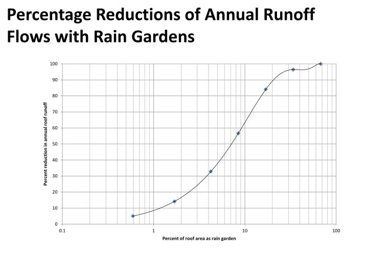 Percentage Reductions of Annual Runoff Flows with Rain Gardens