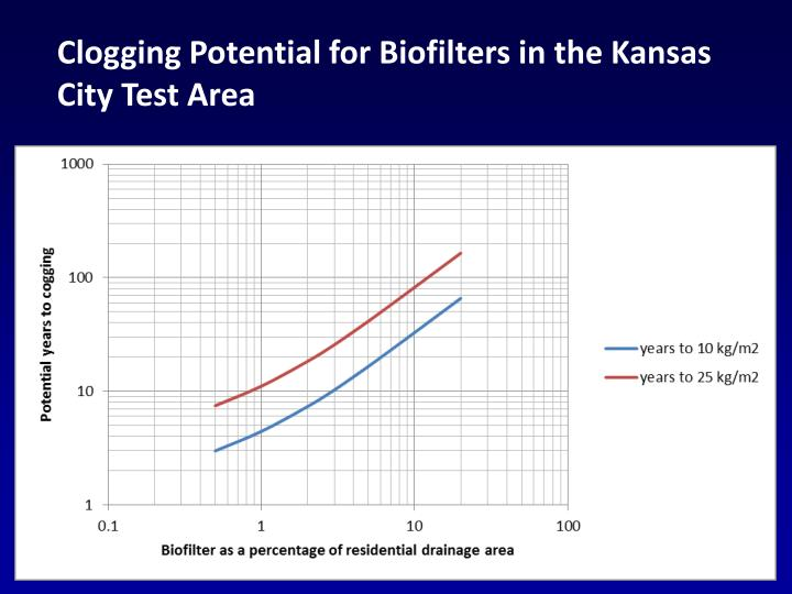 Clogging Potential for Biofilters in the Kansas City Test Area